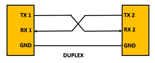 Serial Comunication Asynchronous - Duplex