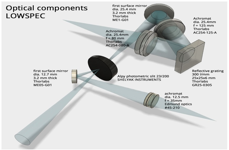 LOWSCOPE - optical components spectroscope