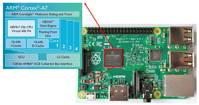ARM Cortex A7 on Raspberry Pi 2