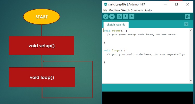 Arduino sketch structure for programming with C
