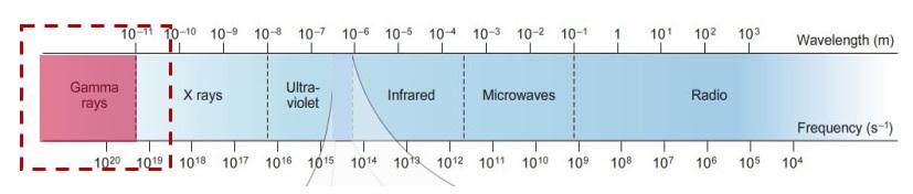 Electromagnetic spectrum - Meccanismo Complesso