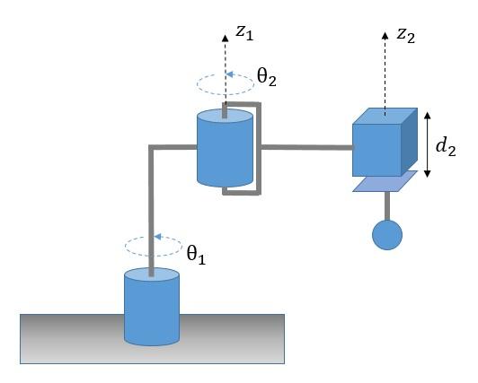 Robot Manipolatore SCARA - RRP