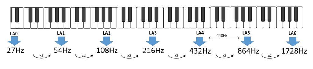 Scala musicale a 432 Hz- frequenze per ogni ottava