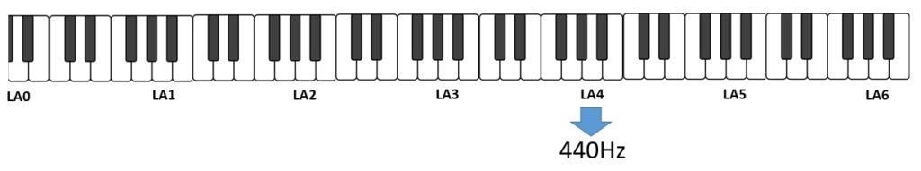 Scala musicale del pianoforte e nota di riferimento per la accordatura