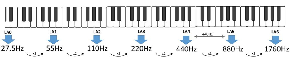 Scala musicale - frequenze per ogni ottava