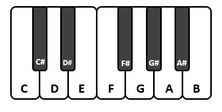 Scala musicale - notazione nel sistema angosassone
