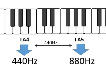 Scala musicale - ottava di riferimento