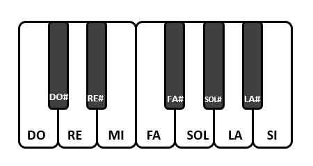 Scala musicale - ottava