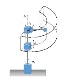 Spazio di Lavoro del Manipolatore cilindrico - RPP
