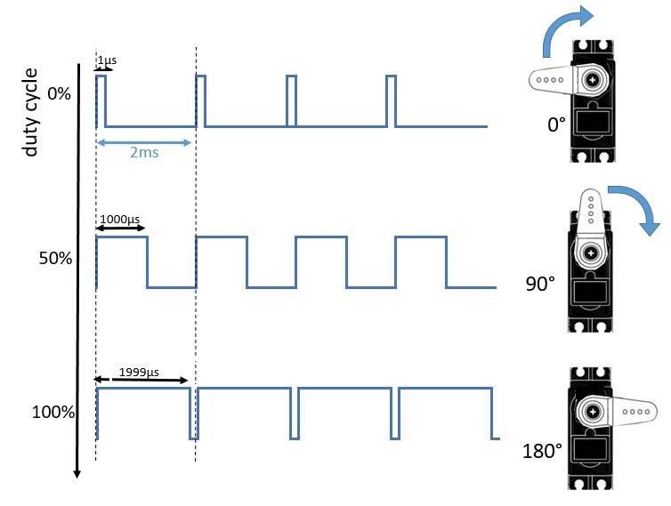 Arduino PWM duty cycle angolo del servo motore