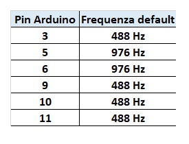 Arduino PWM frequency from PIN
