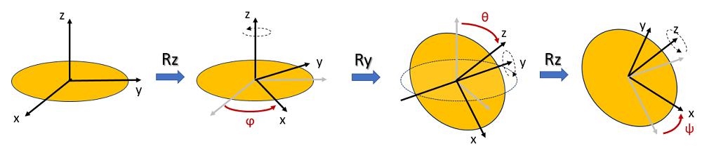 Angoli di Eulero - Rotazione RzRyRz