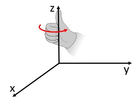 Questa immagine ha l'attributo alt vuoto; il nome del file è Angoli-di-Eulero-Rotazione-elementare-regola-della-mano-destra.jpg
