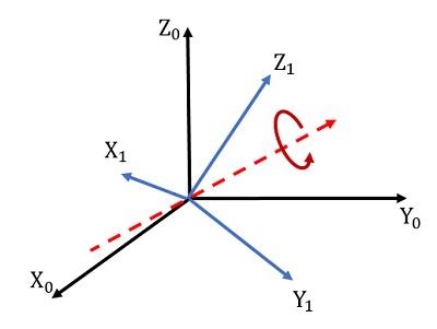 Angoli di Eulero - due sistemi di riferimento
