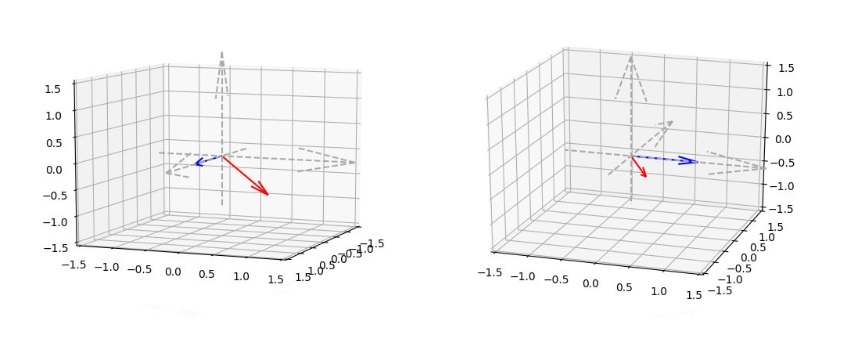 Angoli di Eulero - verso delle rotazioni elementari