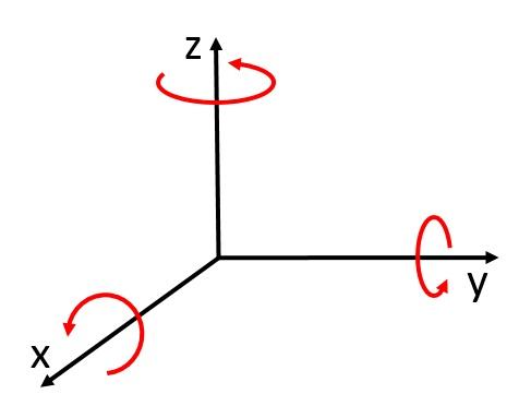 Questa immagine ha l'attributo alt vuoto; il nome del file è Angoli-di-Eulero-verso-delle-rotazioni-elementari.jpg