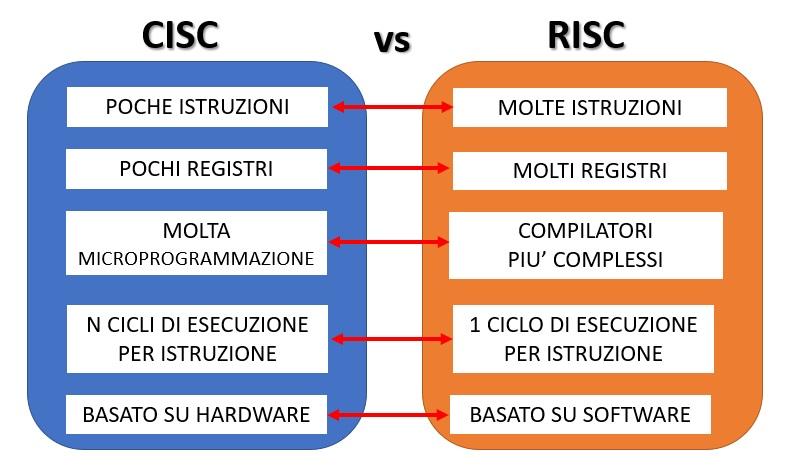 CICS vs RISC architettura