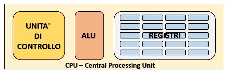 Calcolatori elettronici - componenti della CPU