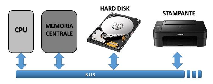 Computer - componenti