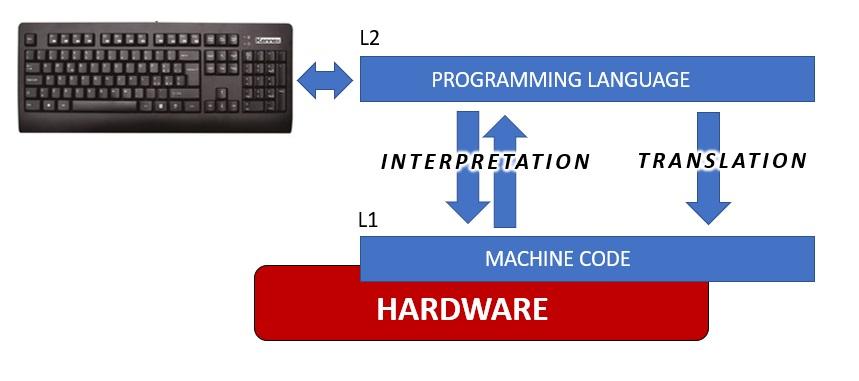 Digital calculators and programming levels 01