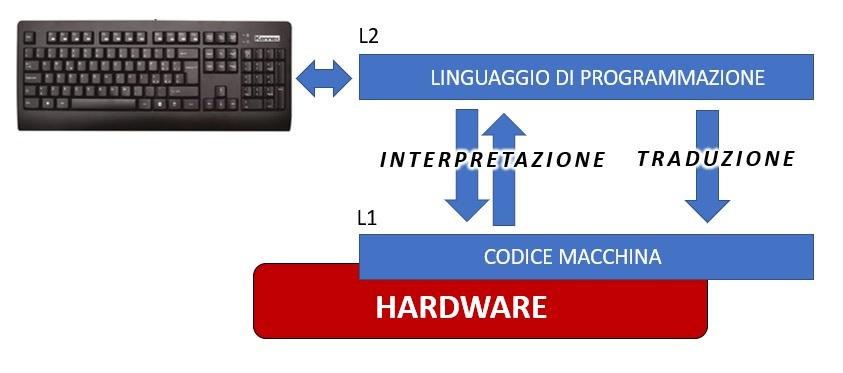 I livelli di programmazione rispetto al codice macchina