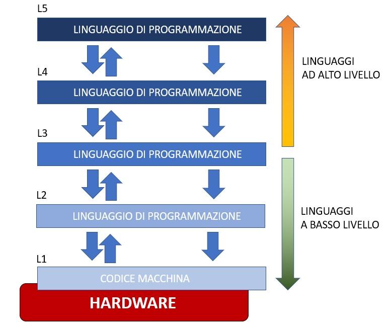 I calcolatori digitali ed i livelli di programmazione 02