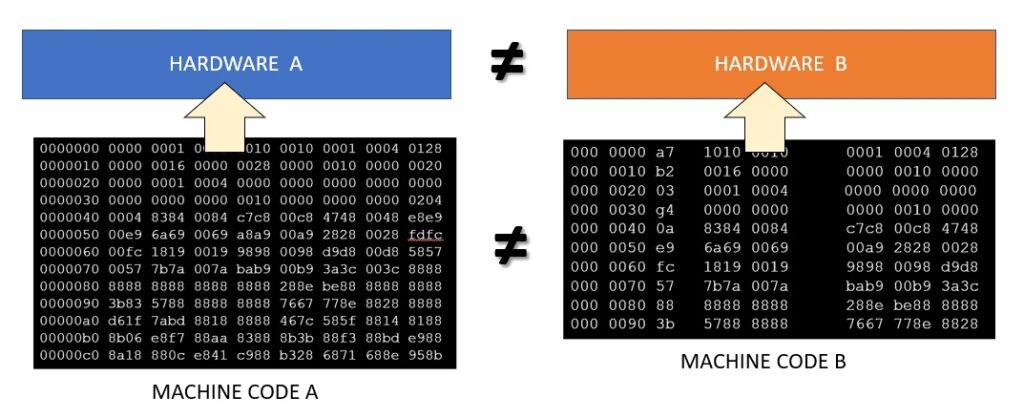 I codici macchina sono specifici per ogni calcolatore