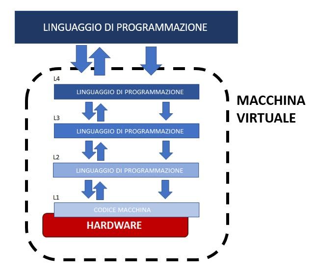 Linguaggio di programmazione e macchina virtuale