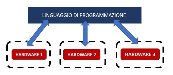 Macchina virtuale su hardware differente