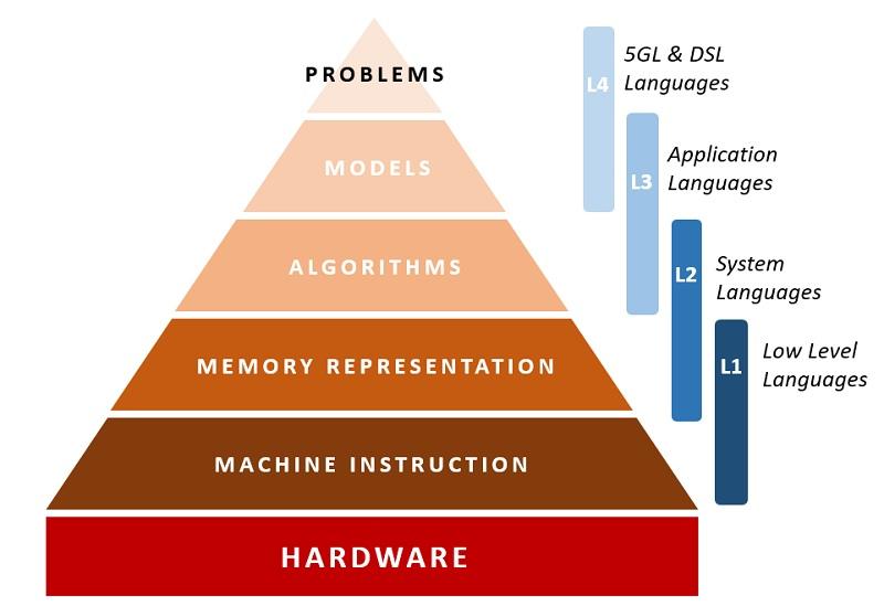 Programming Languages Levels