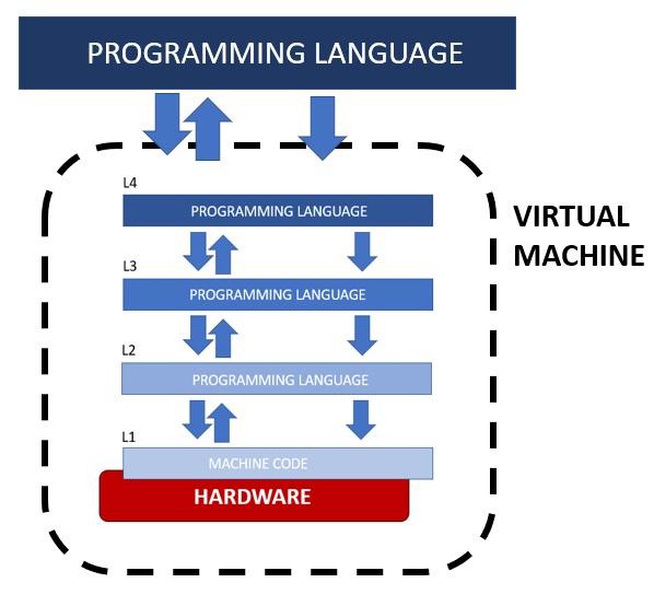 Virtual machine and programming language levels