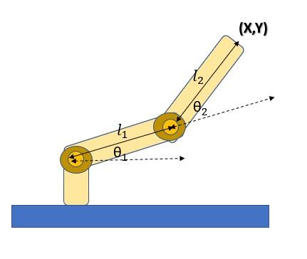 Inverse kinematics - parametri del manipolatore