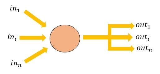 Neurone artificiale - perceptrone