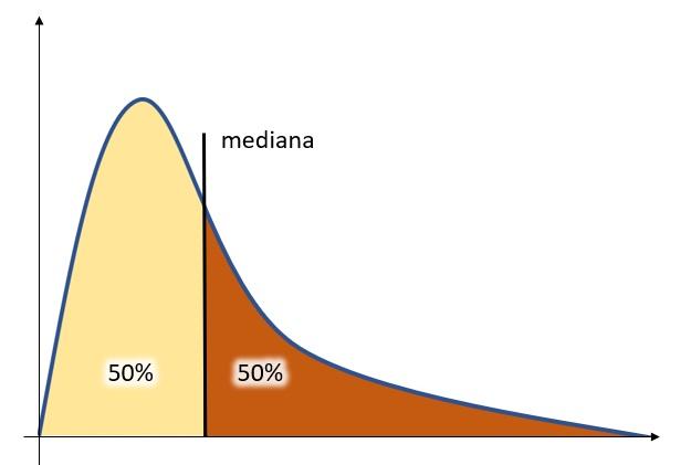 R - mediana