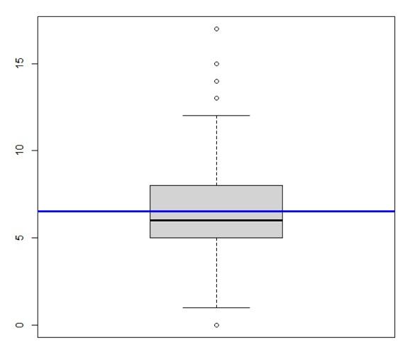 R shell - boxplot with line